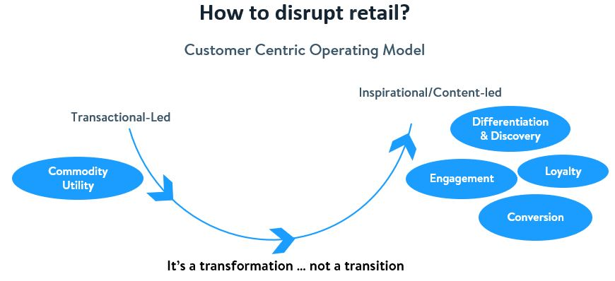 Model how to disrupt retail